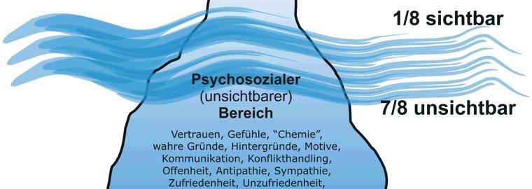 Mit dem Eisberg kommuniziert! Die Art und Weise meiner Kommunikation!
